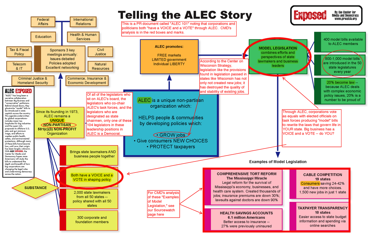 http://www.alecexposed.org/w/images/thumb/c/c6/ALEC_101_Exposed_1.png/1200px-ALEC_101_Exposed_1.png